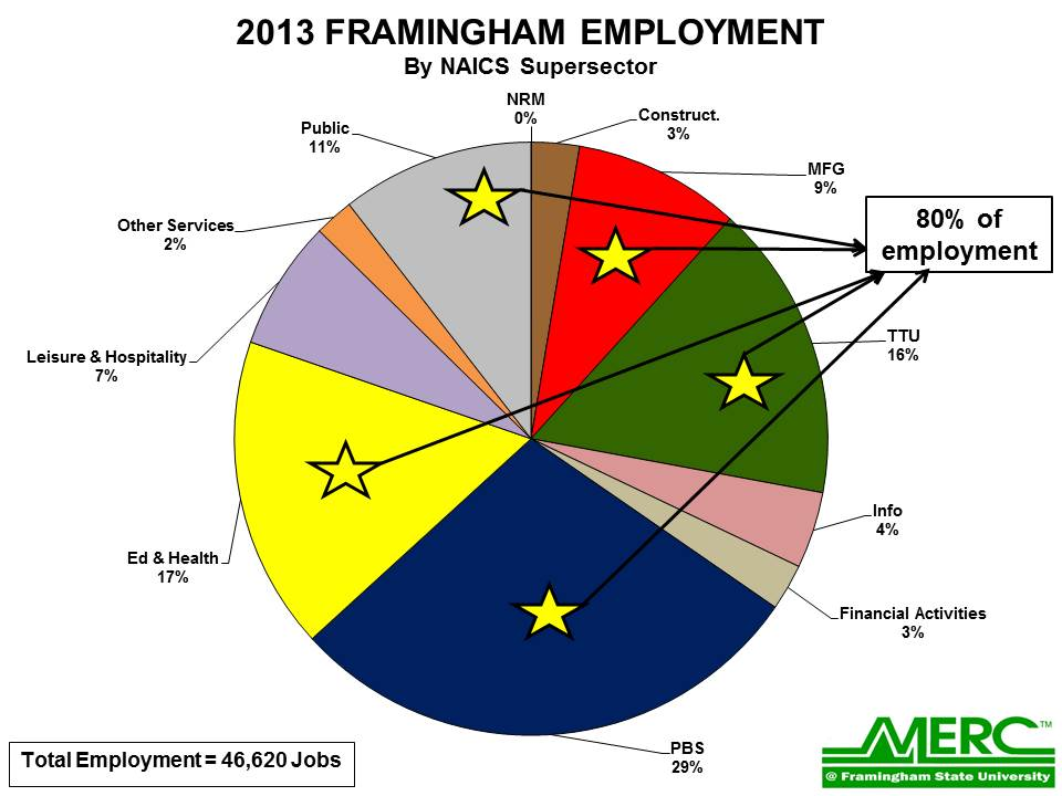 colorful pie chart showing Framingham employment by sector